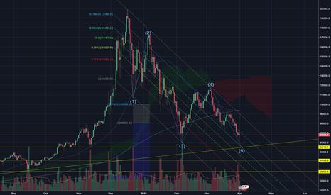 BTCUSD: BTC on a Fibonacci channel all the way down