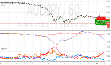 AUDJPY: Short position on AUDJPY