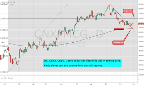 CNXFMCG: FMCG Sector can bounce this week