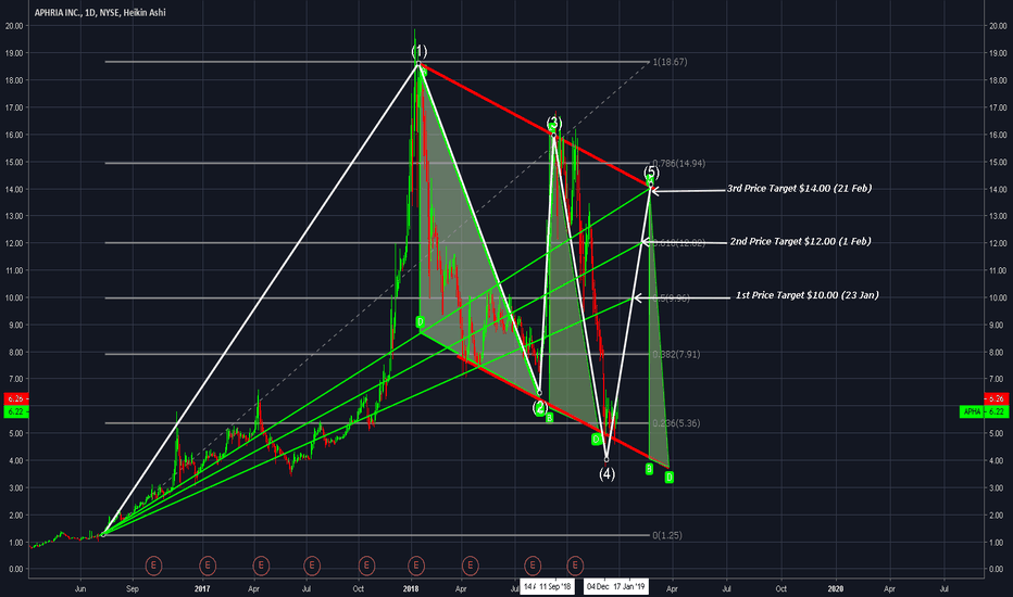 Apha January March Forecasted Prices Aphria 1d Candles