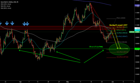 EURUSD: Looking to Short EU