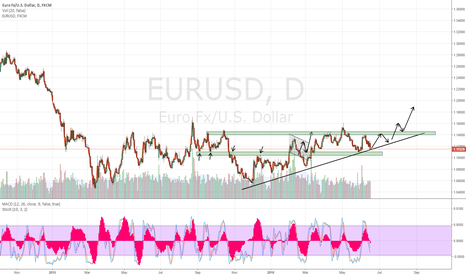 EURUSD: EurUsd possible long opportunity