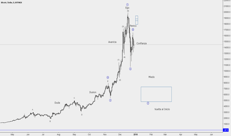 BTCUSD: BTC No words