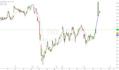 TWX: 时代华纳并购案--日线孕线 以及Runaway gap..