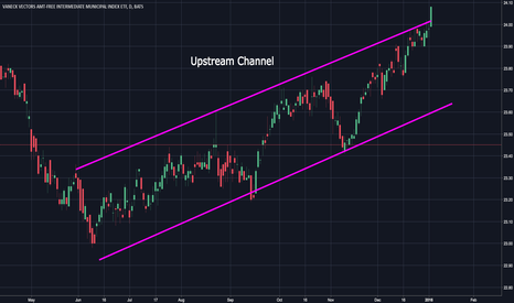 ITM: ITM ETF Upstream Channel
