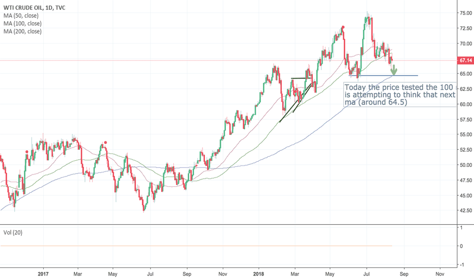 USOIL: Paying a visit to the 200 moving average?