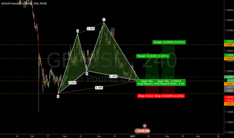 GBPUSD: Bullish Cypher Pattern NZDUSD 4HR - Journal 026