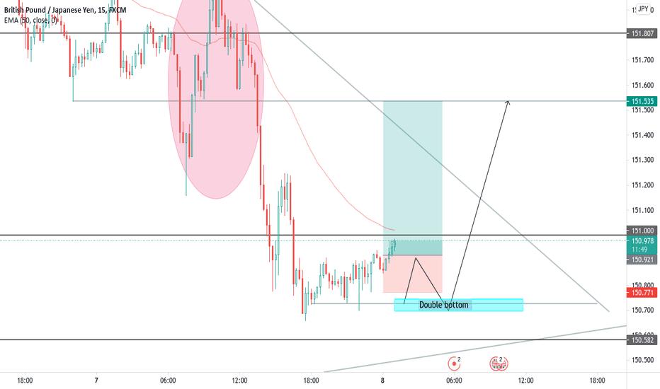 GBPJPY Buy Analysis