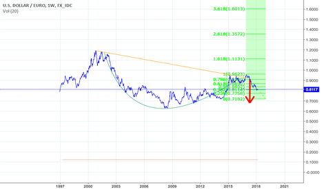 "USDEUR: ""Letting USD Go"" is what I call it"