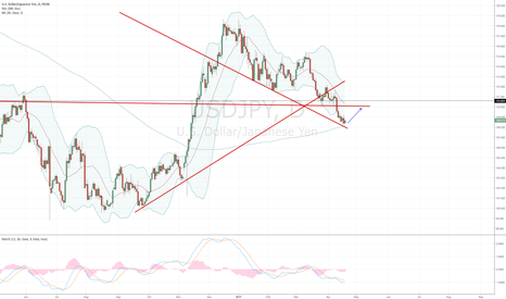 USDJPY: Many  indicators show time for USDJPY to go north