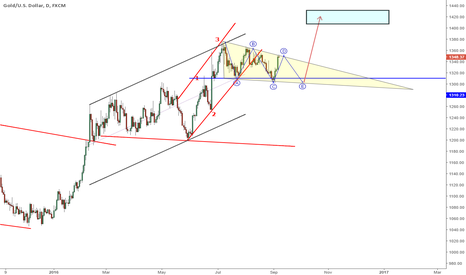 XAUUSD: #gold #elliot 5.wave scenario
