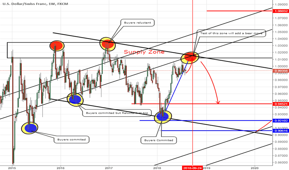 USDCHF: USDCHF / W/ Test of supply zone will add a bear move