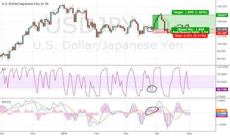 USDJPY: Short Term RSI 2 Pullback Strategy