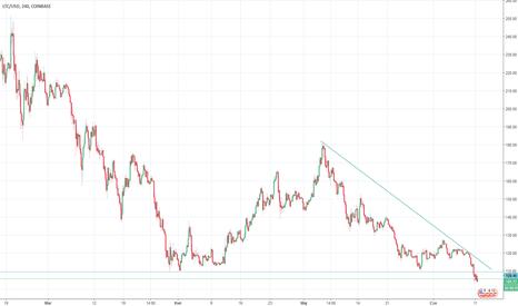 LTCUSD: Litecoin poniżej wsparcia i będzie spadał