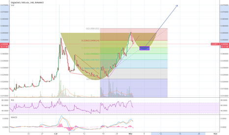 DGDBTC: DGD - C&H POSSIBLE 70% PROFIT !