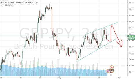 GBPJPY: I'm new. just coments as you wish.