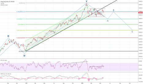 HSI: HSI captured in sideways trend channel
