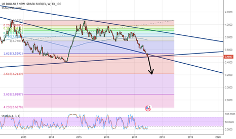 USDILS: USDILS 3.20 IS UPCOMING