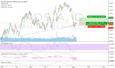 Rdsa Stock Price And Chart Tradingview