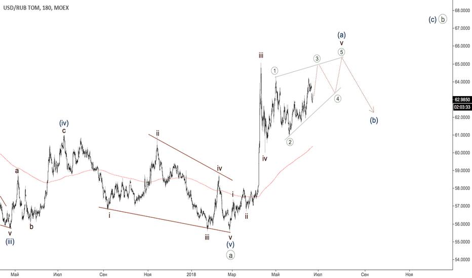 USDRUB_TOM: Рубль - диагональный треугольник