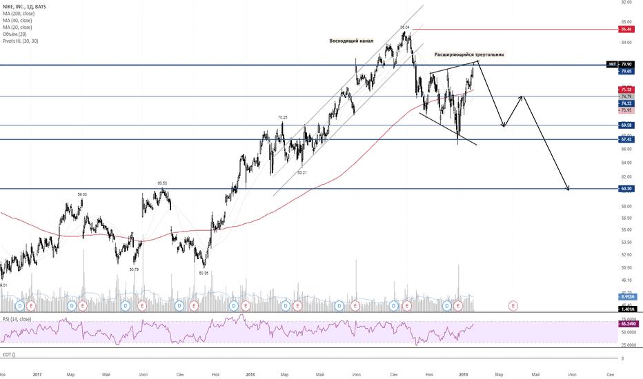 NKE: Продажа акций NKE. Расширяющийся треугольник.