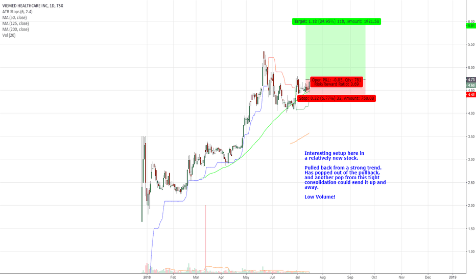 VMD: Potential Long Setup in VMD.TO