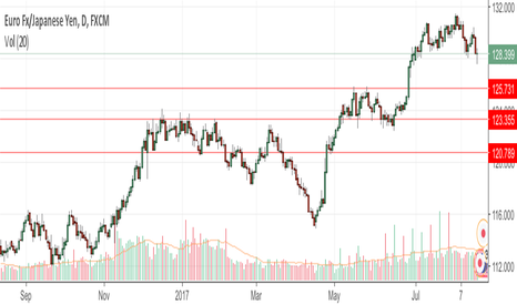 EURJPY: What du you think?