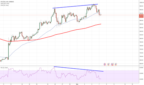 BTCUSD: BITCOIN Possible SHORT - RSI Divergence