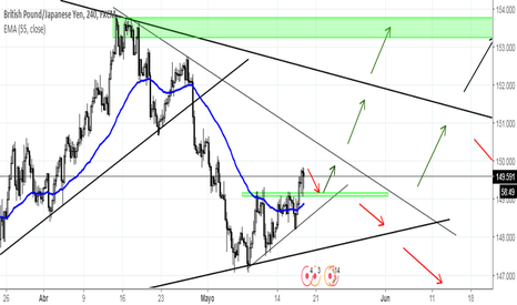 GBPJPY: POSIBLES MOVIMIENTOS GBPJPY