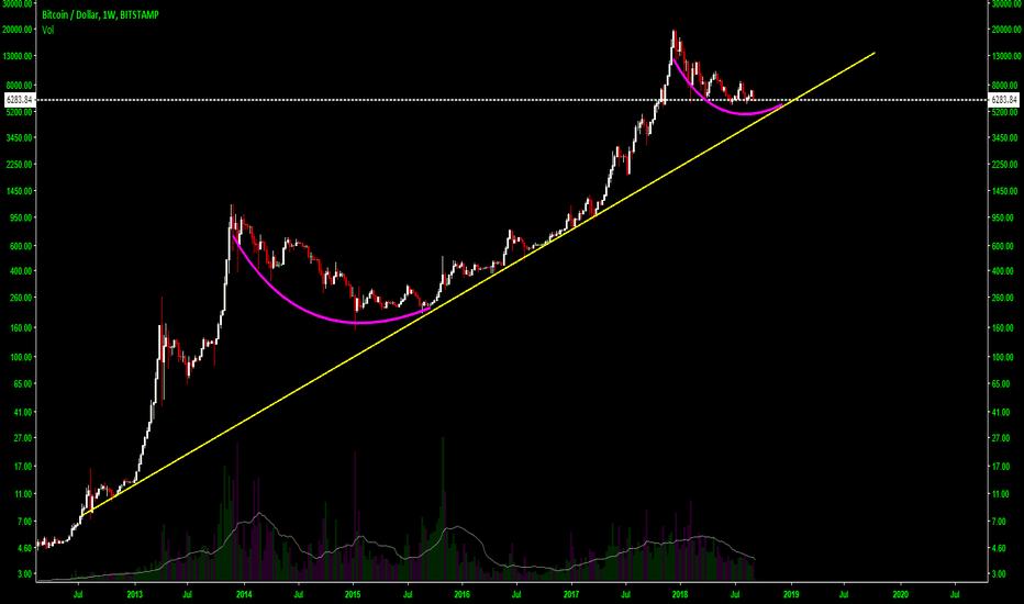 BTCUSD: BTC historical trendline (2012!)
