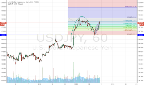 USDJPY: ドル円 カップウィズハンドルになるかどうか。