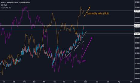 WDO1!: Dólar atinge 3,50: Como isso pode ser positivo?