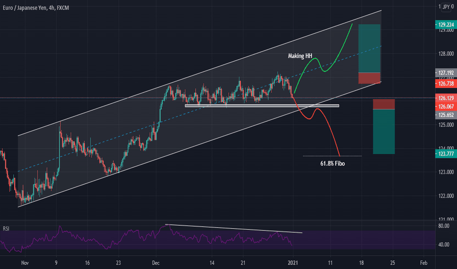 EURJPY Buy and Sell set up