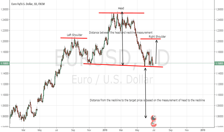 EURUSD: Will EUR/USD Form a Head and Shoulder?