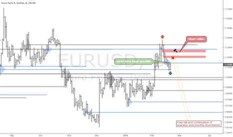 EURUSD: EURUSD: Update and Key Hidden Levels