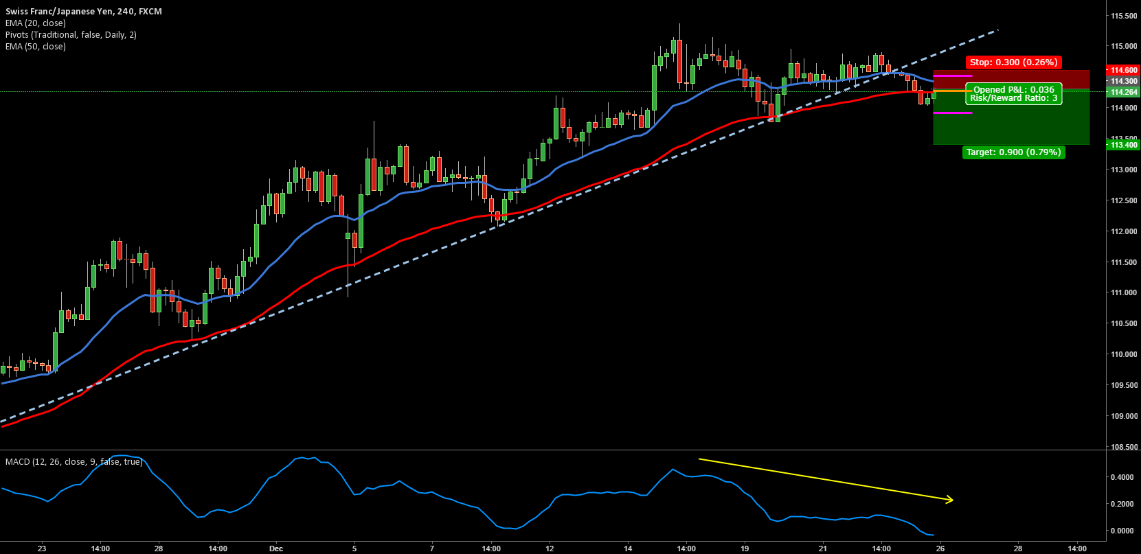 CHFJPY 4 HOUR BREAK AND RETEST TRADE SETUP