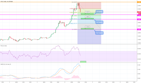 IOTUSD: IOTA BEGINNING TO FALL - ACCUMULATION ZONES / WATCH OUT!!