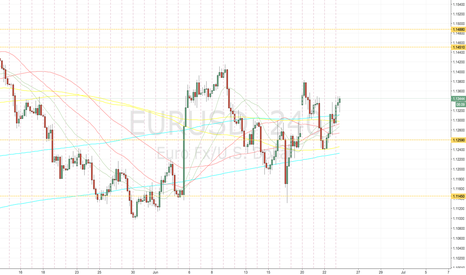 EURUSD: heavy levels for today on EURUSD