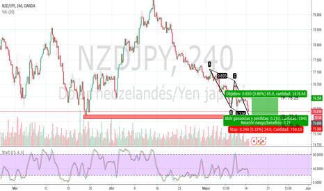 NZDJPY: Bullish AB=CD NZD/JPY Buy Limit