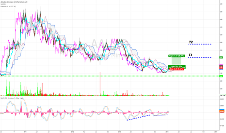 AAU: Small Cap - Potential bottoming - Breakout on volume