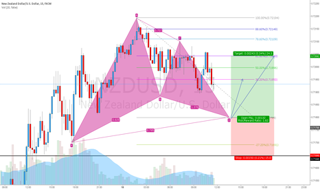 NZDUSD: long nzdusd gartley