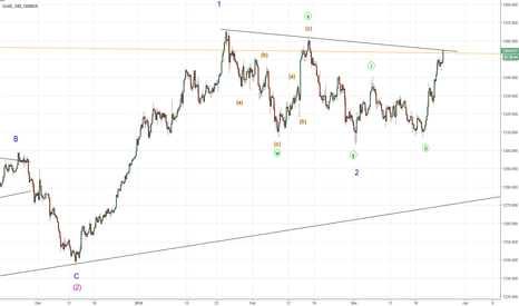 XAUUSD: GOLD  Breakout coming ?