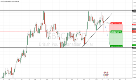 GBPCAD: GBPCAD Broke upwards trend