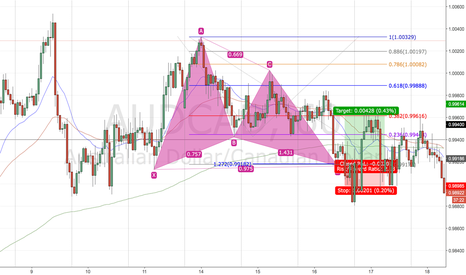 AUDCAD: Gartley Backtest 6