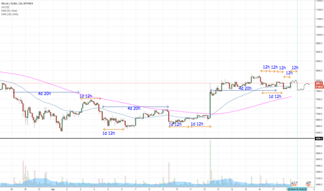 BTCUSD: BTC PnD patterns