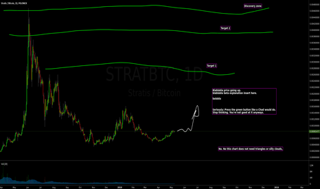 STRATBTC: Stratis buy cycle