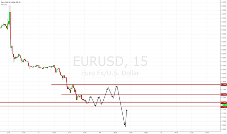 EURUSD: something like this hopefully