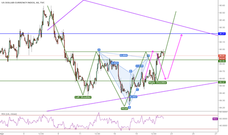 DXY: DXY, Gartley&H-S, 4H, Sell&Buy