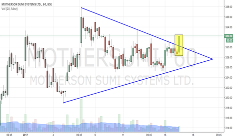MOTHERSUMI: MOTHERSUMI TRIANGLE BREAKOUT