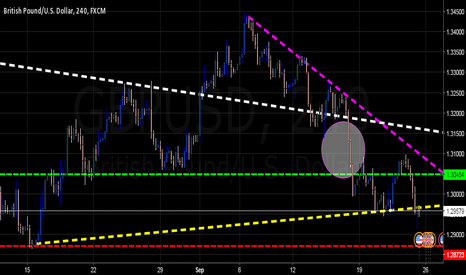 GBPUSD: $GBPUSD - Here's How I See it